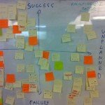 Retrospective exercise: 4 quadrants for lessons learned