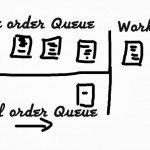 Work item effort and priority; single or dual Queue