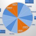 Sprint meetings wheel