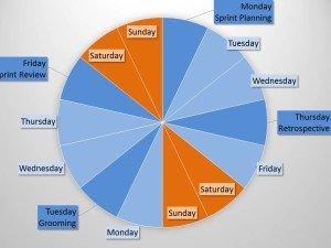 Scrum Meetings Wheel