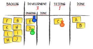simple-kanban-board-with-wip-limit