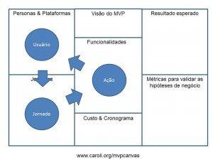 Canvas MVP e o loop usuário-jornada-ação