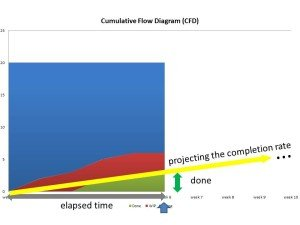 projecting the completion rate