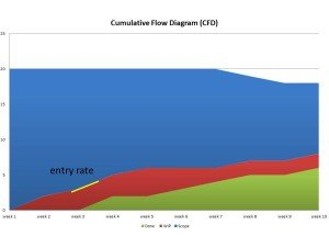 entry rate on the CFD