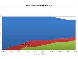 exit rate on the CFD