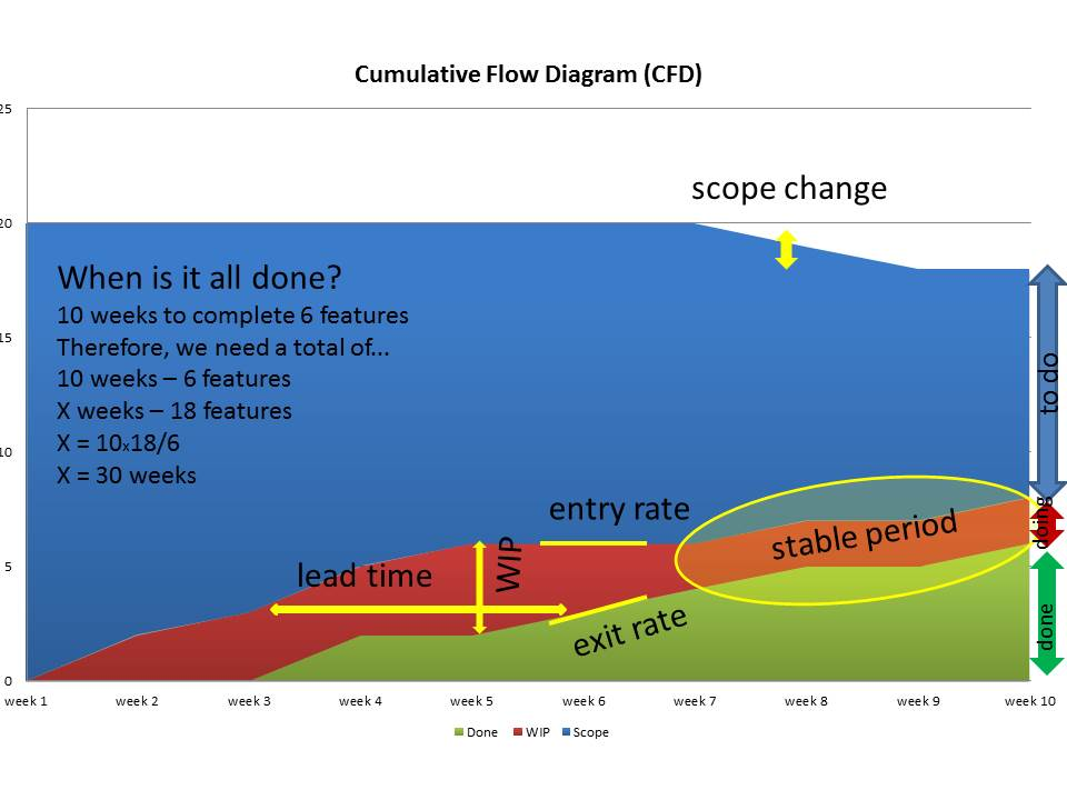 Cumulative Flow Diagram - Caroli.org