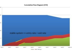 stable system on the CFD