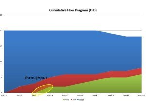 throughput on the CFD – moment 1