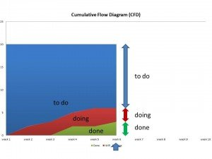 cfd-todo-doing-done