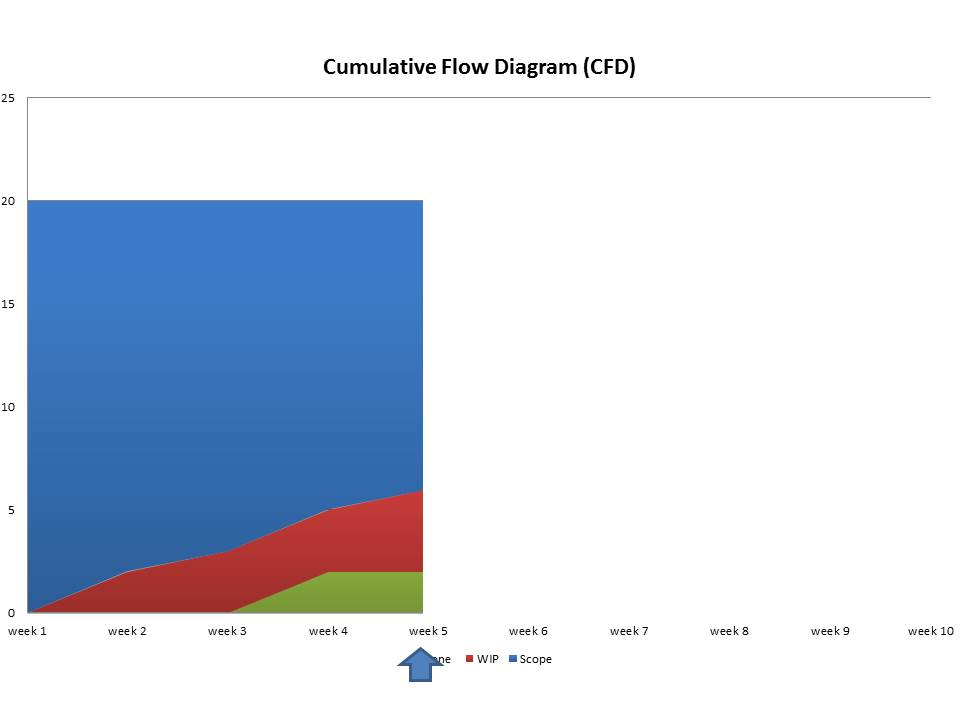 Cumulative flow diagram caroli cfd week2 cfd week5 ccuart Gallery