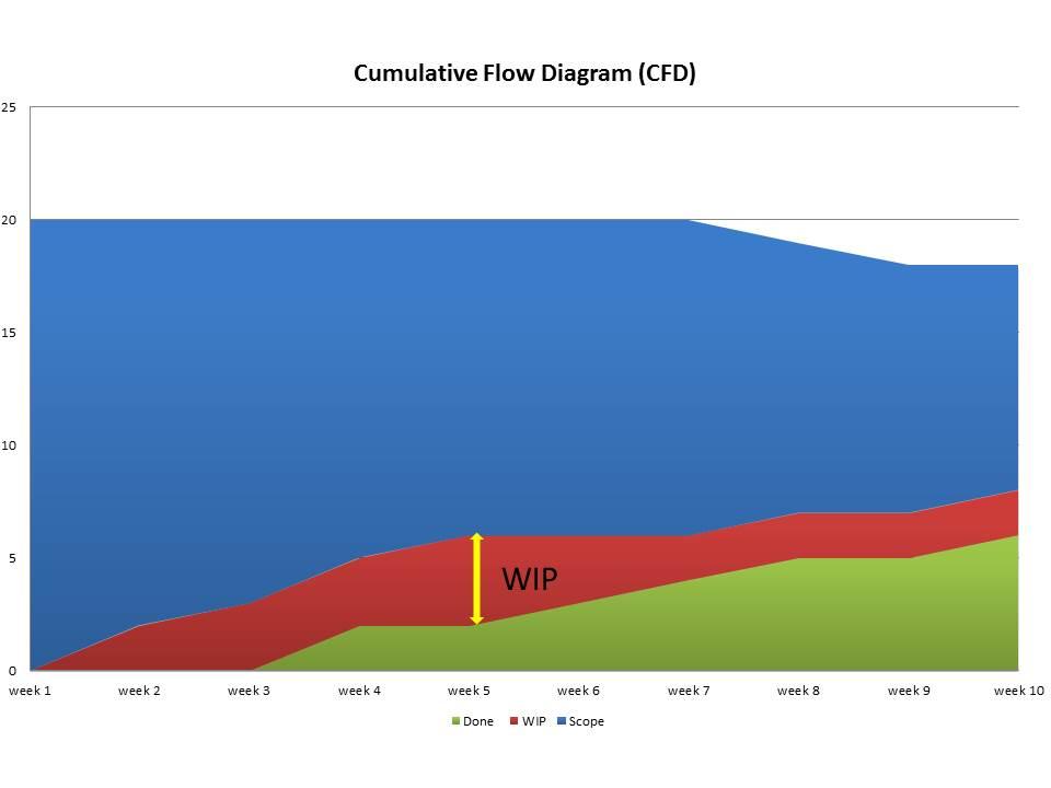 Cumulative Flow Diagram - Caroli org