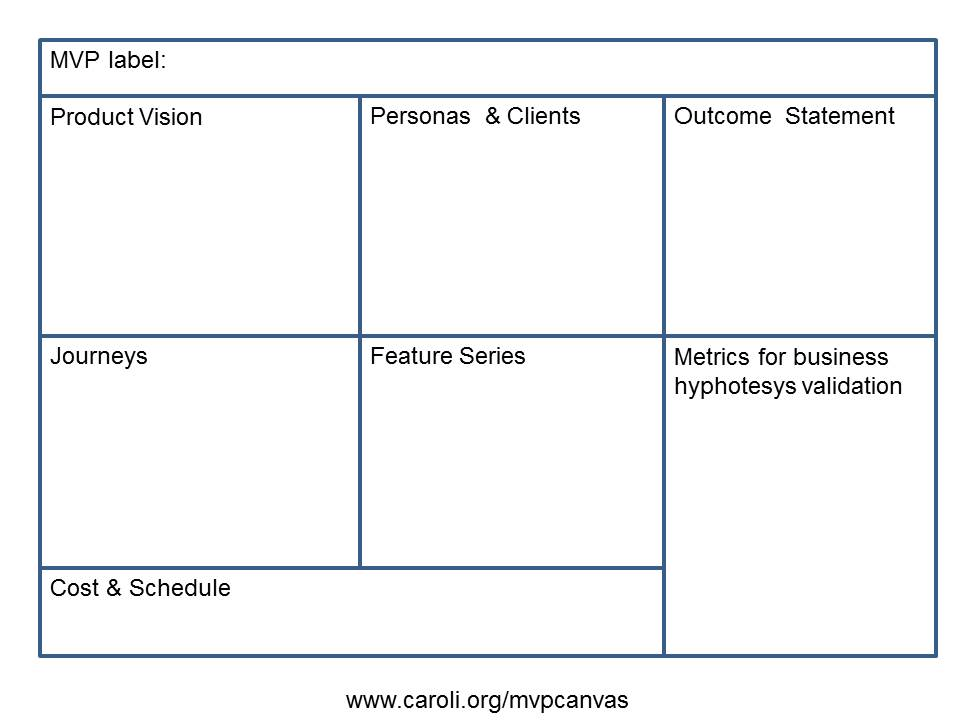 the mvp canvas has been updated caroli org
