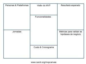 MVP_Canvas_Template-ptbr-v2
