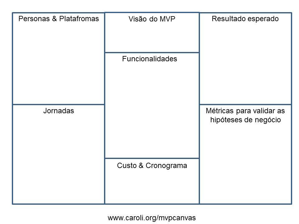 [updated] Canvas MVP - Caroli.org