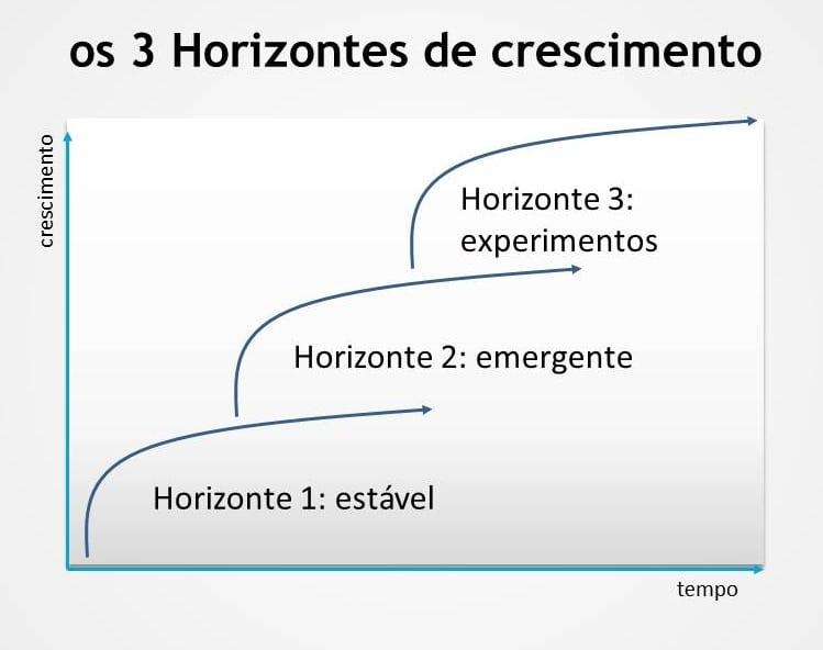 McKinsey - os 3 Horizontes de crescimento