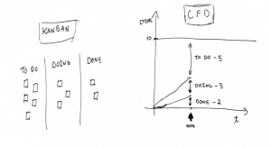 Kanban and cfd caroli check out the following kanban with its respective cfd cumulative flow diagram a valuable management tool for 1 tracking and forecasting the completion ccuart Choice Image