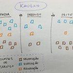Classes de serviço para times de produto: devolução, evolução e revolução