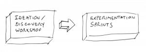 discovery-experimentation-sprint