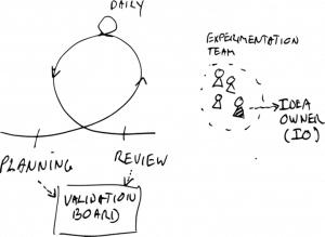 experimentation-sprint
