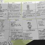Personas: qué son y cómo crear