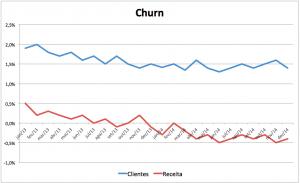 churn_negativo