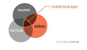 O MVP está na interseção entre valioso, usável e factível